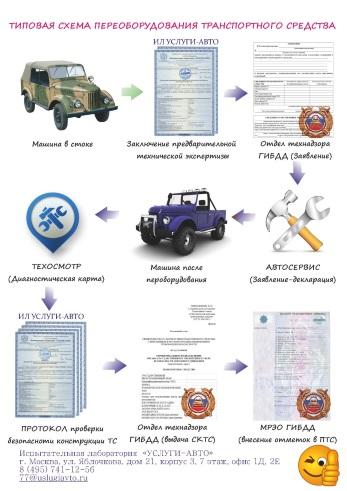 Схема оформления документов на переоборудование ТС